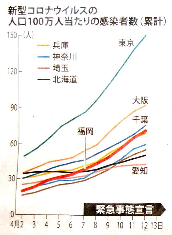 mainichi200414top-graph.jpg